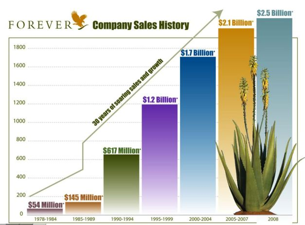 FLP Growth Graph